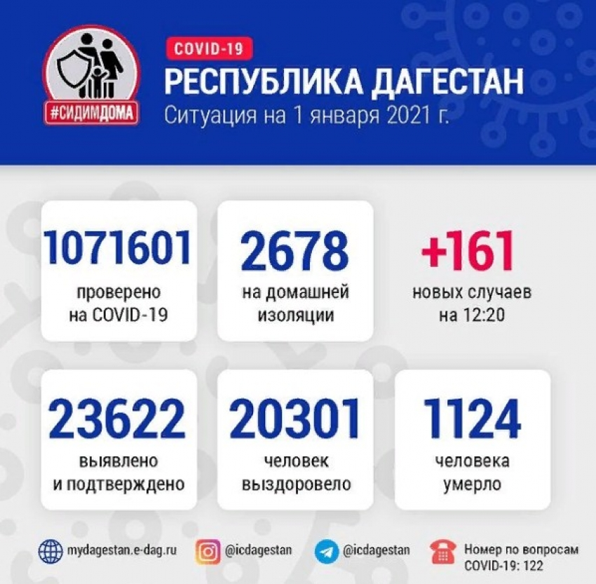 ДанныеОперштаба по борьбе с COVID-19 в Дагестане на 1 января