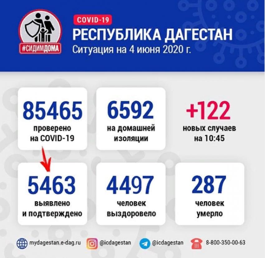 В Дагестане выявлено 5463 случая заражения коронавирусом