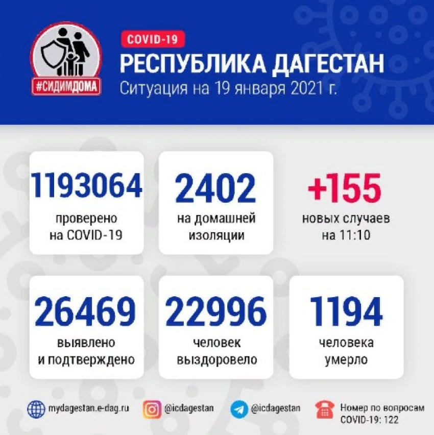 ДанныеОперштаба по борьбе с COVID-19 в Дагестане на 19 января