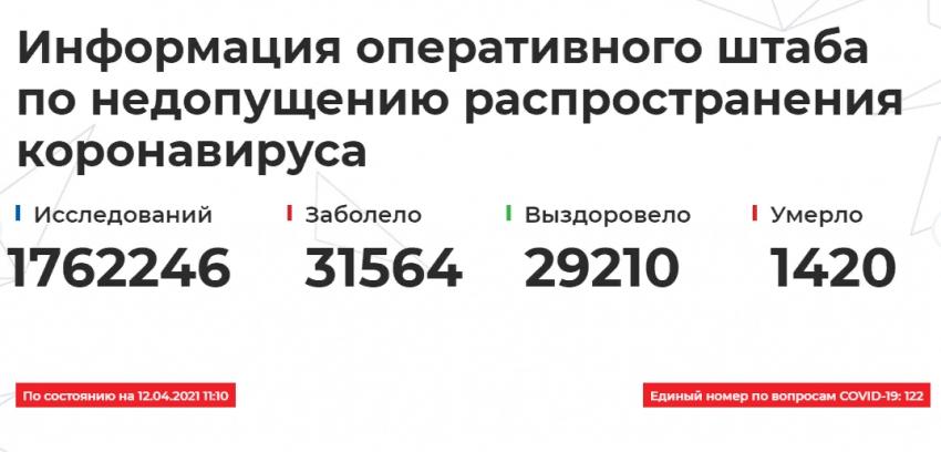 Данные о распространении COVID-19 и вакцинации в Дагестане на 12 апреля