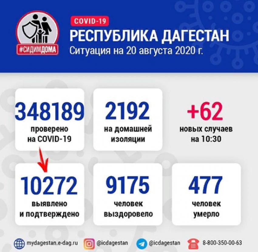 В Дагестане за сутки коронавирусом заразились 62 человека