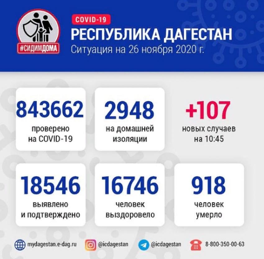 Данные Оперштаба по борьбе с COVID-19 в Дагестане на 26 ноября