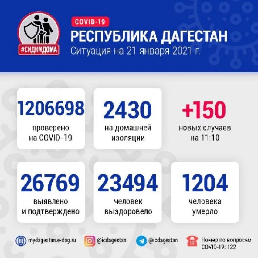 ДанныеОперштаба по борьбе с COVID-19 в Дагестане на 21 января