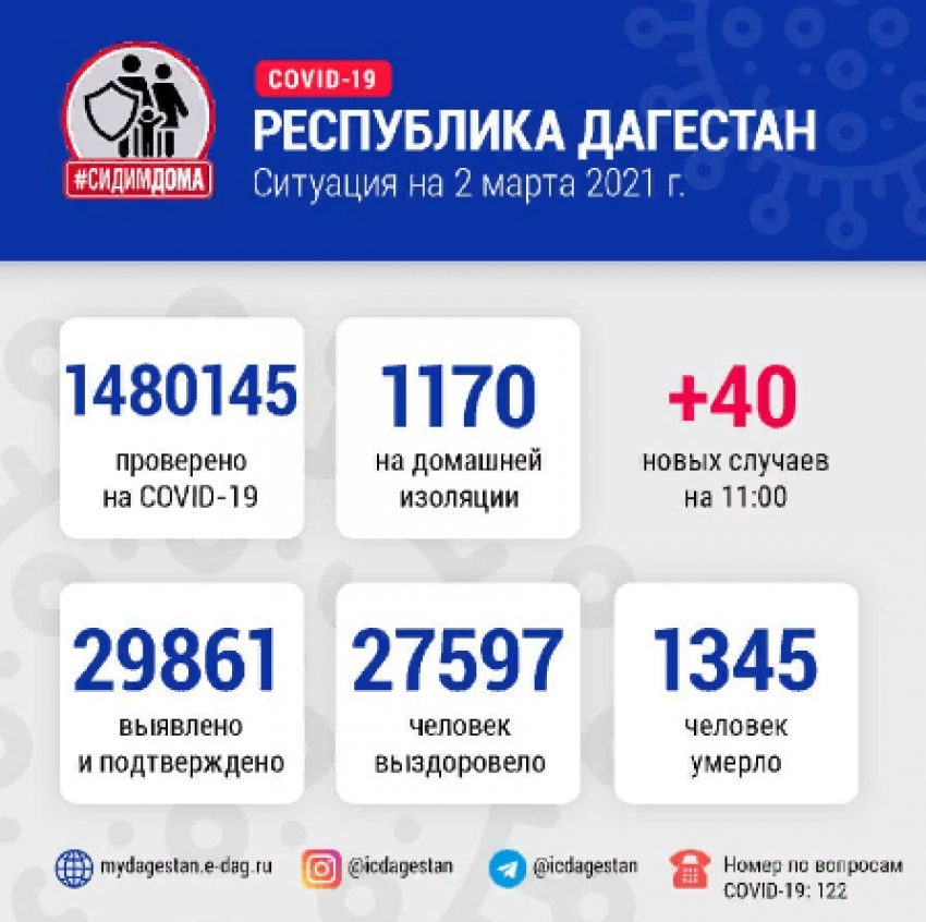 Данные Оперштаба по борьбе с COVID-19 в Дагестане на 2 марта