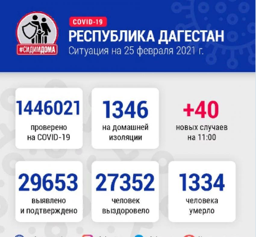 ДанныеОперштаба по борьбе с COVID-19 в Дагестане на 25 февраля