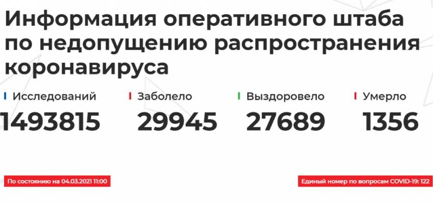 Данные Оперштаба по борьбе с COVID-19 в Дагестане на 4 марта
