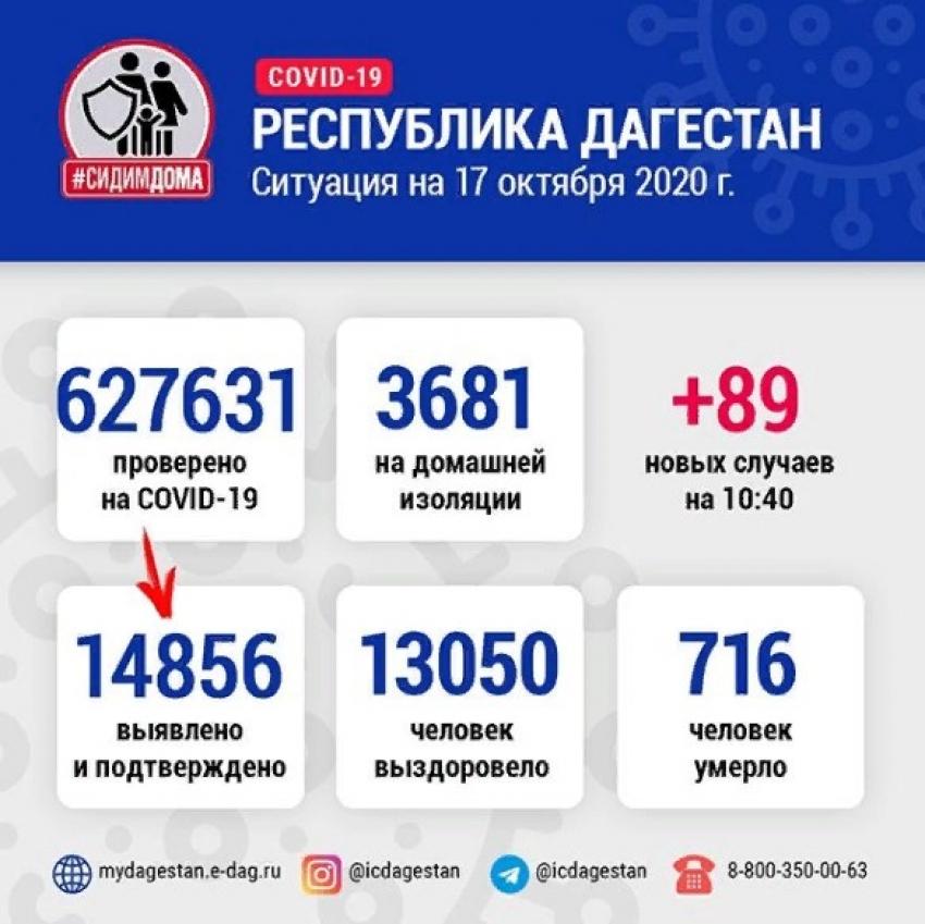 Количество излечившихся от коронавируса в Дагестане выросло до 13050
