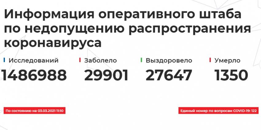Данные Оперштаба по борьбе с COVID-19 в Дагестане на 3 марта
