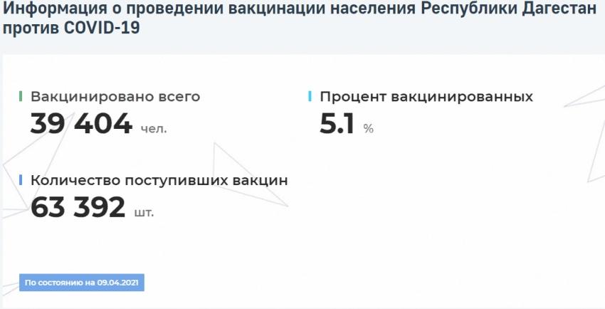 Данные о распространении COVID-19 и вакцинации в Дагестане на 9 апреля