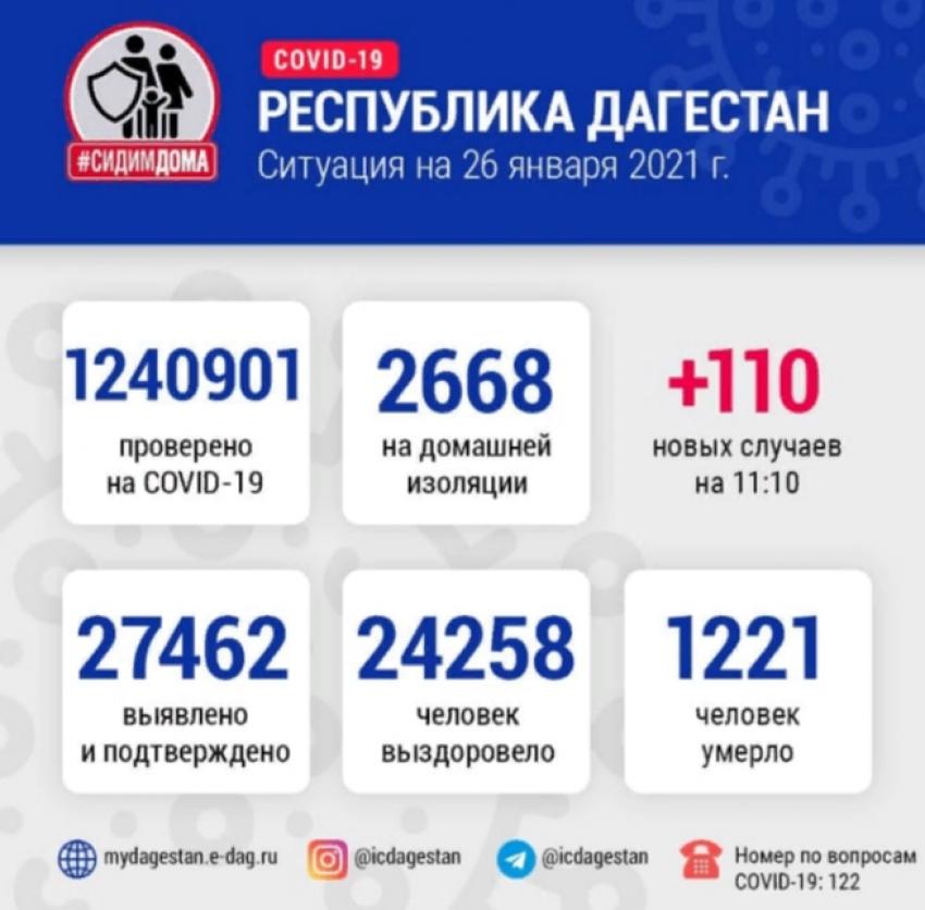 Данные Оперштаба по борьбе с COVID-19 в Дагестане на 26 января