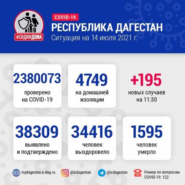 В Дагестане за сутки коронавирусом заболели 195 человек