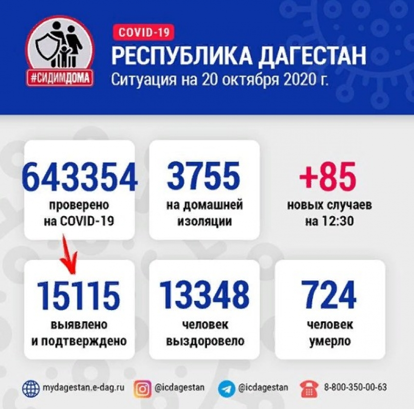 В Дагестане за сутки от коронавируса излечились 108 человек