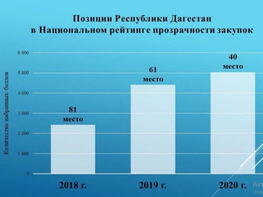 Дагестан поднялся в Национальном рейтинге прозрачности закупок