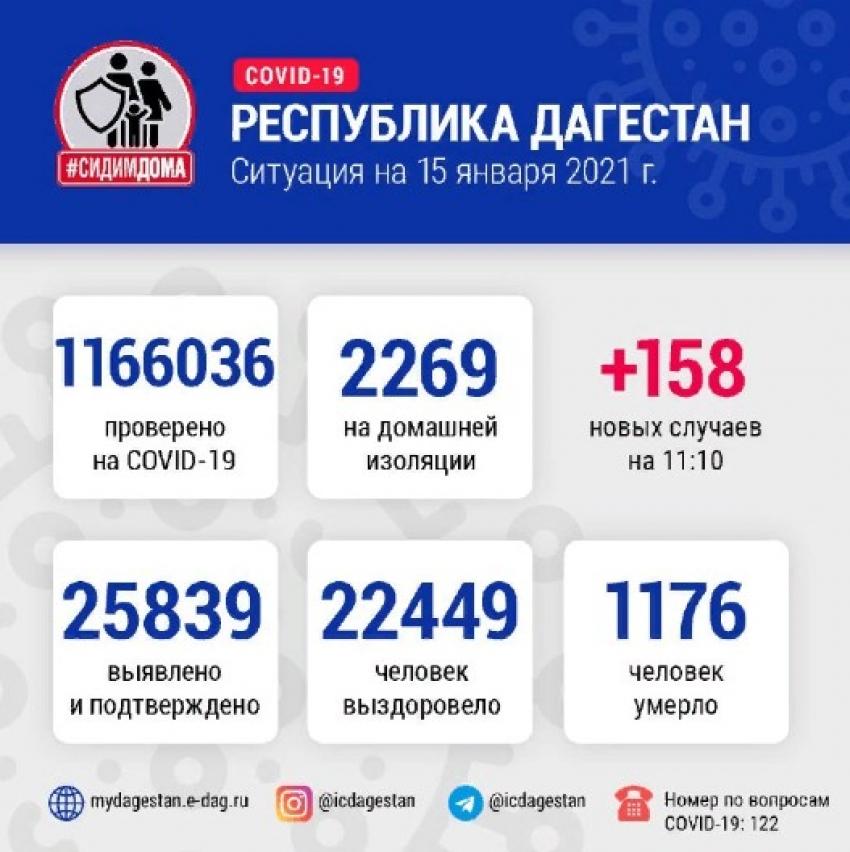 ДанныеОперштаба по борьбе с COVID-19 в Дагестане на 15 января