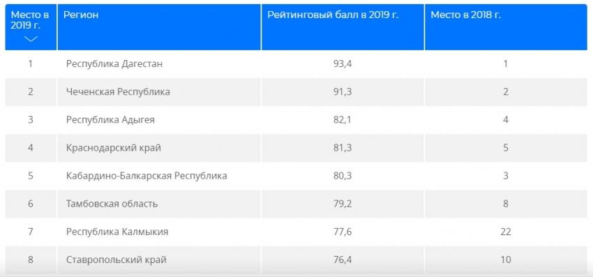 Дагестан возглавил рейтинг регионов по приверженности ЗОЖ