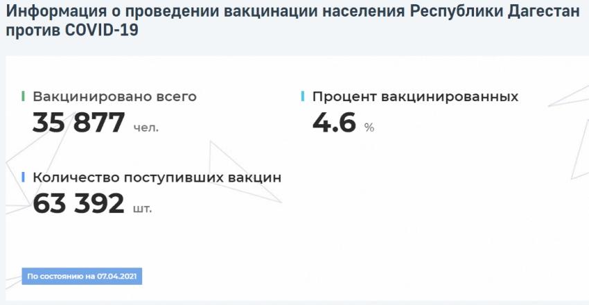 Данные о распространении COVID-19 и вакцинации в Дагестане на 7 апреля