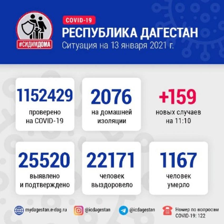 ДанныеОперштаба по борьбе с COVID-19 в Дагестане на 13 января